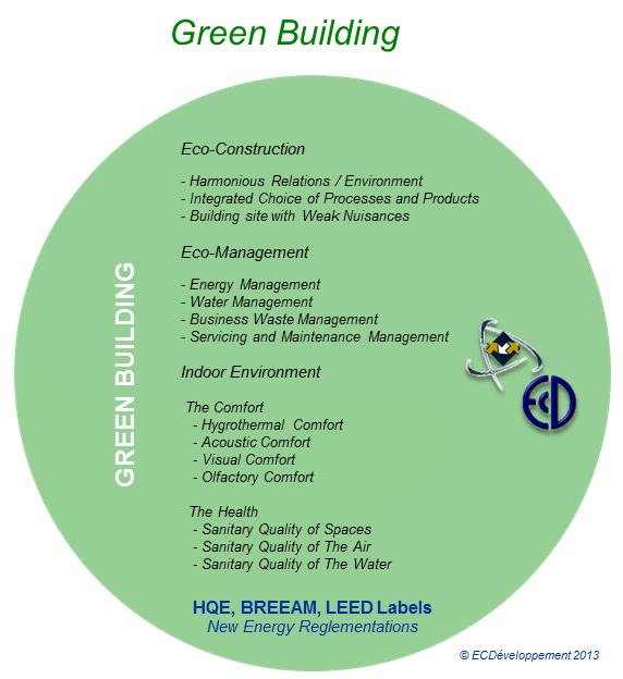 13-GreenBuilding-ECD-En