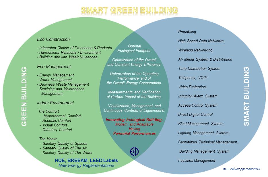 13-SmartGreenBuilding-ECD-En